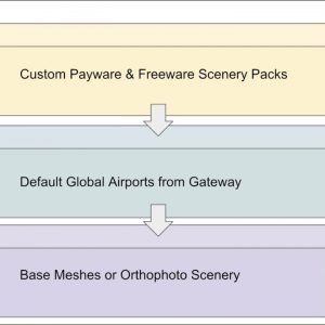 Controlling Custom Scenery Pack Order in X-Plane 11
